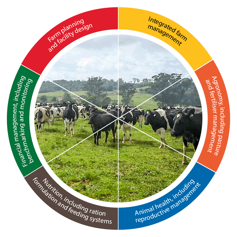 •Integrated farm management; •Agronomy, including pasture and fertiliser management; •Animal health, including reproductive management; •Nutrition, including ration formulation and feeding systems; •Financial management, including benchmarking and monitoring; •Farm planning and facility.